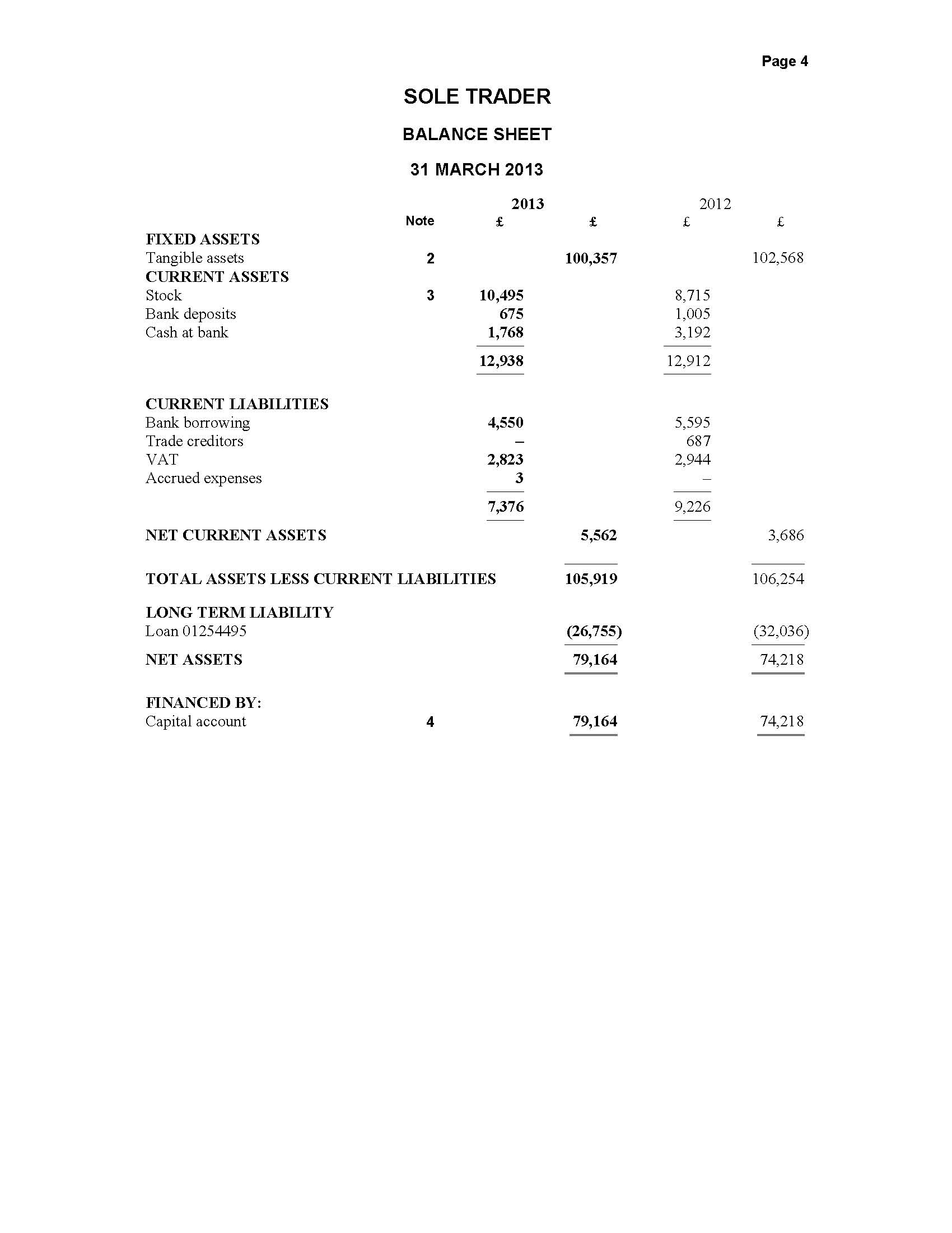 difference in financial statements for sole trader Sole trader vs limited company sole trader and limited company are two major forms of business when starting up, it is very important to decide on the structure of the business as it has many implications for both the owner of the business as well as his dealings with other businesses.
